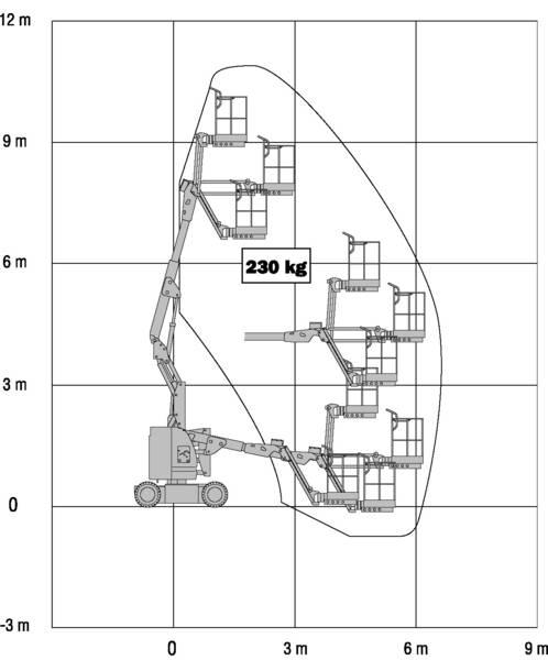 83- TG110 | 11 m Arbeitshöhe